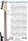 51fSB3Z9UxL. SL160  Mel Bays Bass Scales Wall Chart