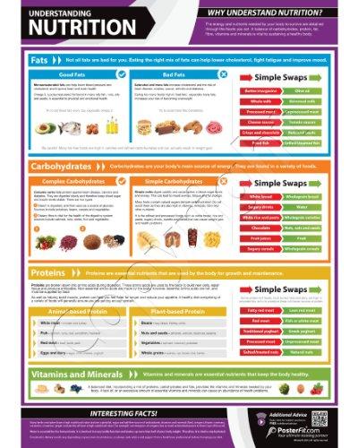 comprehension-nutrition-tableau-mural-papier-brillant-a1-avec-support-formation-video-en-ligne-smart
