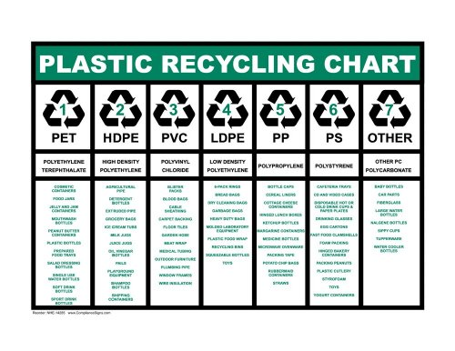 Compliancesigns Aluminum Recyclable Items Sign, 14 X 10 In. With English Text, White