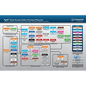 itto chart This pin was discovered by anderson consulting discover (and save) your own pins on pinterest.