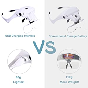 Hands Free Headband Magnifying Glass, USB Charging Head Magnifier with LED Light Jewelry Craft Watch Hobby 5 Lenses 1.0X 1.5X 2.0X 2.5X 3.5X (Upgraded Version) (Color: White, Tamaño: Large)