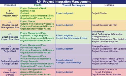 PMP Process 42 Chart Matrix http://foplodge35.com/css/42-Project-Management-Processes.html
