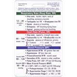 Adult Vital Signs Vertical Badge ID Card Pocket Reference Guide