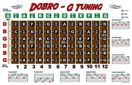 Guitar AllInOne For Dummies Cheat Sheet  dummies