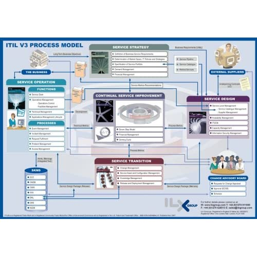 ITIL V3 Process Model [11 x 15] laminated: Ilxgroup: 9780954488444