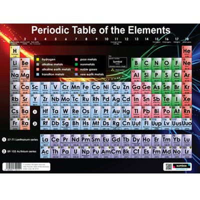 Sumbox poster scientifico educativo con la tavola periodica degli elementi ebay - Poster tavola periodica degli elementi ...