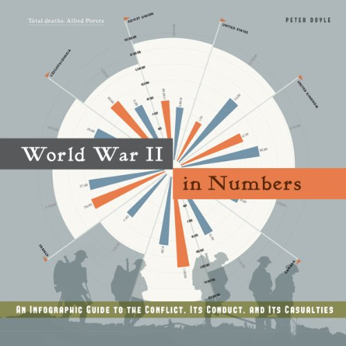 World War II in Numbers: An Infographic Guide to the Conflict, Its Conduct, and Its Casualities