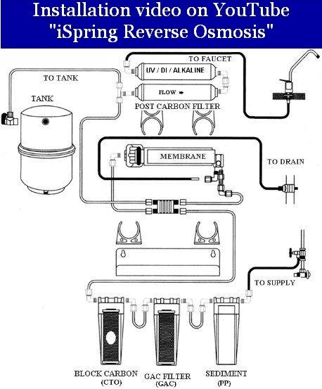reverse osmosis schematic diagram  reverse  free engine