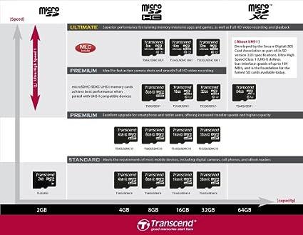 Transcend Premium 8GB (133x) MicroSDHC Class 10 MemoryCard