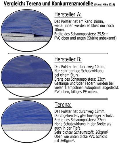 Premium Federabdeckung 305 cm für Trampolin Randabdeckung PVC - UV beständig -