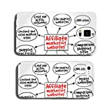 Affiliate marketing websites mind map concept cell phone cover case Samsung S5