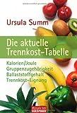 Die aktuelle Trennkosttabelle: Kalorien/Joule · Gruppenzugehörigkeit · Ballaststoffgehalt · Trennkost-Eignung