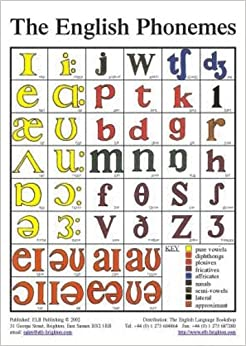The English Phonemes In Colour Tefl Pronunciation