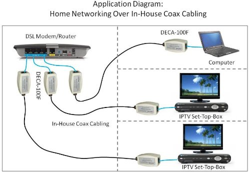 internet over coax -  solved  - networking