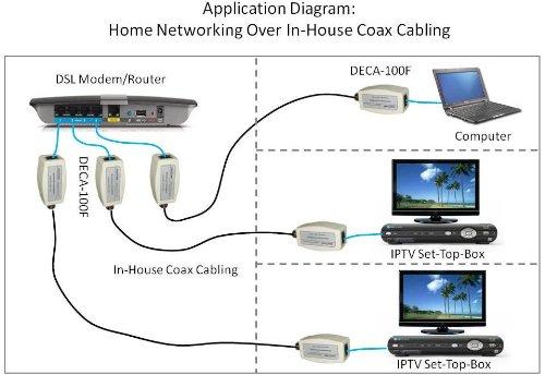 Coax internet
