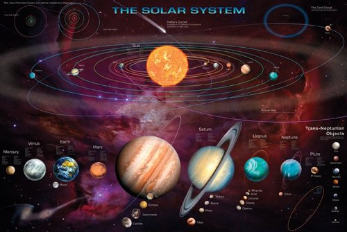 Solar system poster foto weltall sonnensystem grösse 91 5 x 61 cm