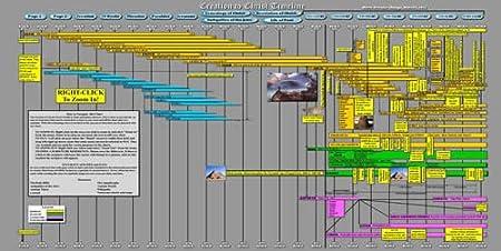 Creation to Christ Timeline