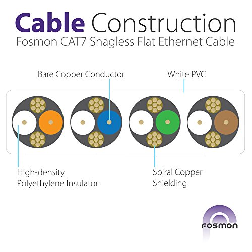 CAT7 Flat Ethernet Cable, Fosmon (White - 15 Feet) CAT7 Snagless RJ45 Ethernet Network Patch Cable [FLAT Tangle Free] - Ultra Speed 10 Gigabit 600Mh