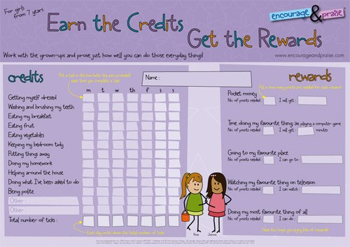 Credit Chart for Girls 7yrs+