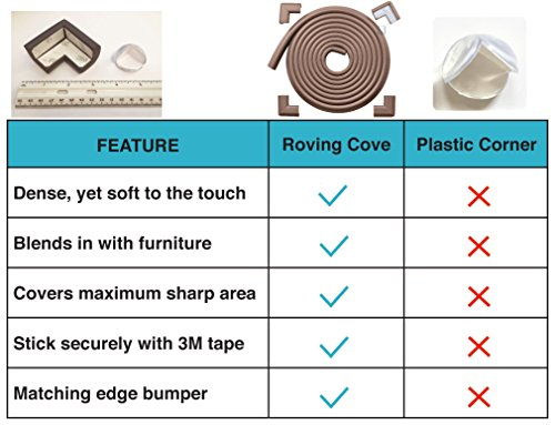 "Roving Cove 16.2 ft [15ft Edge + 4 Corners] ""Safe Edge and Corner Cushion"" - PRE-TAPED CORNERS; - Value Pack - COFFEE; Premium Childproofing Edge & Corner Guard; Child Safety, Home Safety, Furniture Safety Bumper, Baby Proof Table Edge and Corner Protecto"