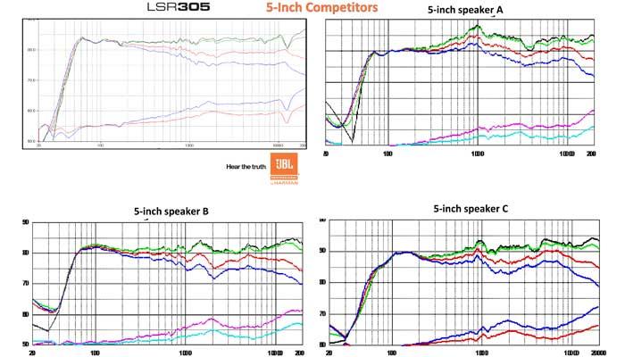 Amazon.com: JBL LSR308 Studio Monitor: Musical Instruments