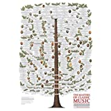 Classical Music Family Tree Poster