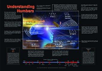 American Educational Understanding Numbers Poster