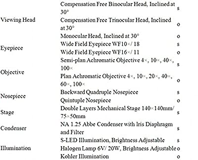 GOWE Laboratory Biological Binocular Head microscope
