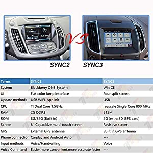 Dual USB interface Module for Ford APPLE CARPLAY SYNC3 Only Blue