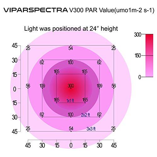 viparspectra reflector 300w led grow light led pflanzenlampe full spectrum wachsen f r. Black Bedroom Furniture Sets. Home Design Ideas