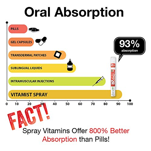 absorption of vitamin increases in adults