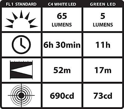 Streamlight 66125 Stylus Pro Penlight with Green LED, Realtree Hardwood Blaze Orange Camo