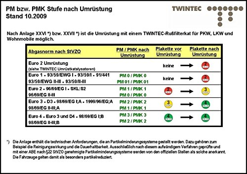 Twintec 25 51 20 03 Nachrüstsatz, Ruß-/Partikelfilter