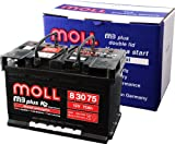 MOLL [ モル ] 輸入車バッテリー [ m3 plus ] MOLL 83075