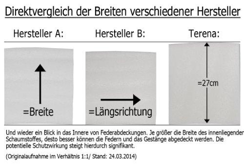 Miganeo Federabdeckung 300 - 305 cm für Trampolin Randabdeckung beidseitig PVC - UV beständig -
