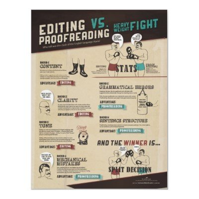 Editing VS. Proofreading Infographic Posters