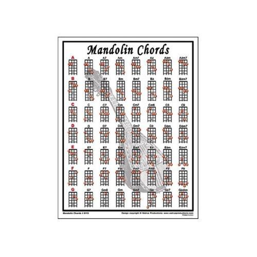 left hand chords for guitar mandolin ukulele amp banjo Car Tuning
