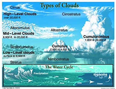 nasa cloud chart printable - photo #24