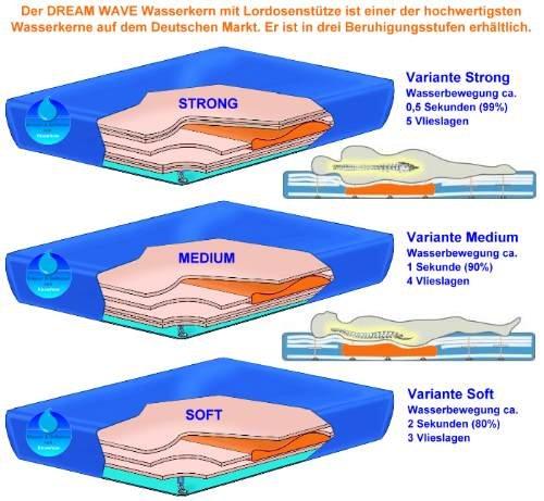 Wasserkern Wasserbett Matratze DREAM WAVE UNO / MONO 180 x 200 medium