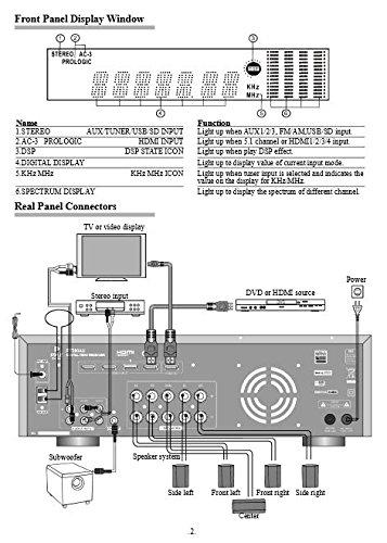 Pyle 5.1 Channel Amplifier