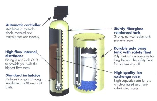 rainsoft water softener manual pdf