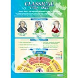 Classical History 1750 1825 Music Educational Wall ChartPoster in laminated paper A1 850mm x 594mm