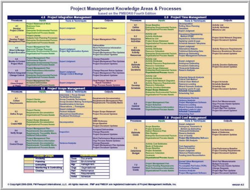 PMP Project Management Knowledge Areas & Processes (based on the PMBOK 4th Edition)