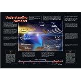 Understanding Numbers Poster