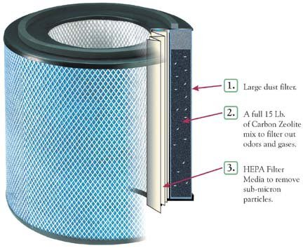 Austin Air Allergy Machine Jr. (HEGA) Replacement Filter w/ Prefilter