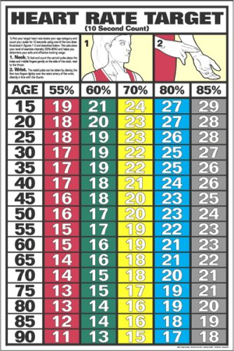 Maximum Heart Rate Chart Ibovnathandedecker