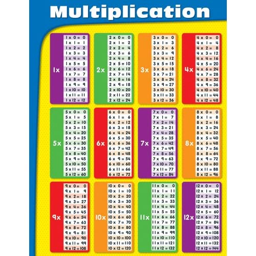 Multiplication chart for 12x12 multiplication table printable