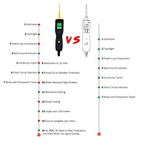 Automotive Circuit Tester Power Circuit Probe Kit - DC/AC Current Resistance Diodes Vehicle Voltage Signal Diagnostic Activating Components Tools VXDAS VSP200 for 12V to 24V Electrical System