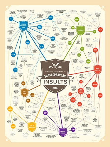 Shakespeare-Insults-Poster-Art-Print