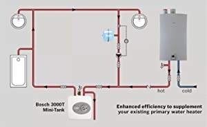 Bosch Electric Mini-Tank Water Heater Tronic 3000 T 4-Gallon (ES4)  - Eliminate Time for Hot Water - Shelf, Wall or Floor Mounted (Color: White, Tamaño: 4 Gallon)
